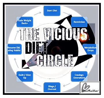 the vicious diet CIRCLE